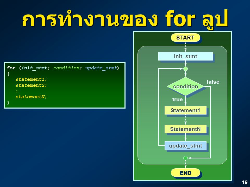 การทำงานของ for ลูป START init_stmt false condition true Statement1