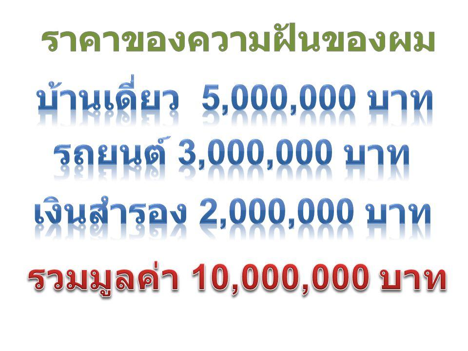 ราคาของความฝันของผม บ้านเดี่ยว 5,000,000 บาท. รถยนต์ 3,000,000 บาท.