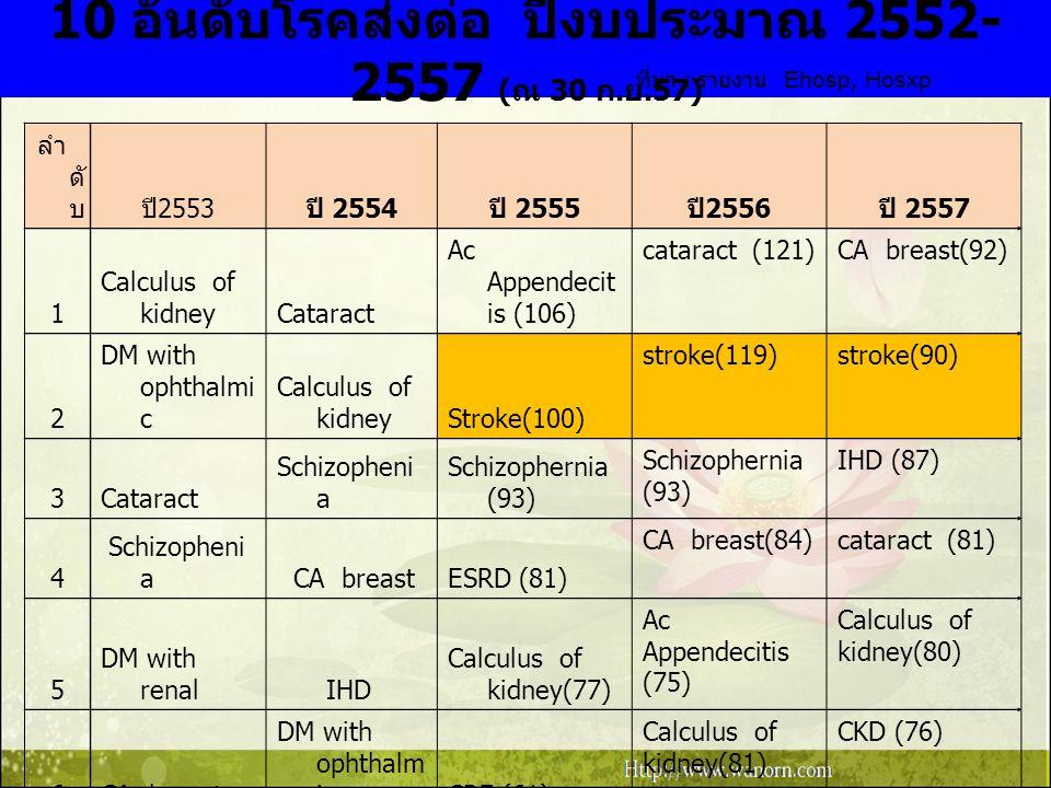 10 อันดับโรคส่งต่อ ปีงบประมาณ 2552-2557 (ณ 30 ก.ย.57)