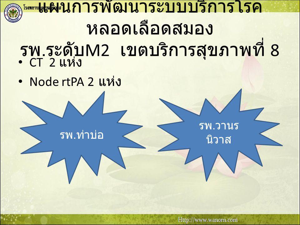 แผนการพัฒนาระบบบริการโรคหลอดเลือดสมอง รพ.ระดับM2 เขตบริการสุขภาพที่ 8