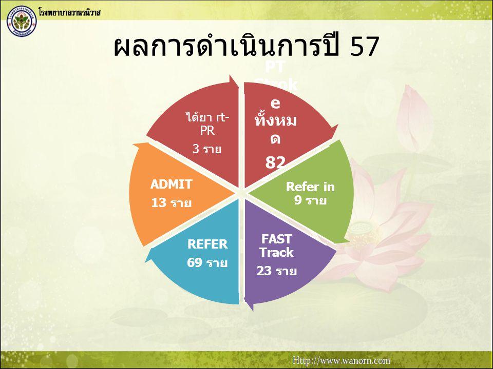 ผลการดำเนินการปี 57 PT Stroke ทั้งหมด 82 ราย ได้ยา rt-PR 3 ราย ADMIT