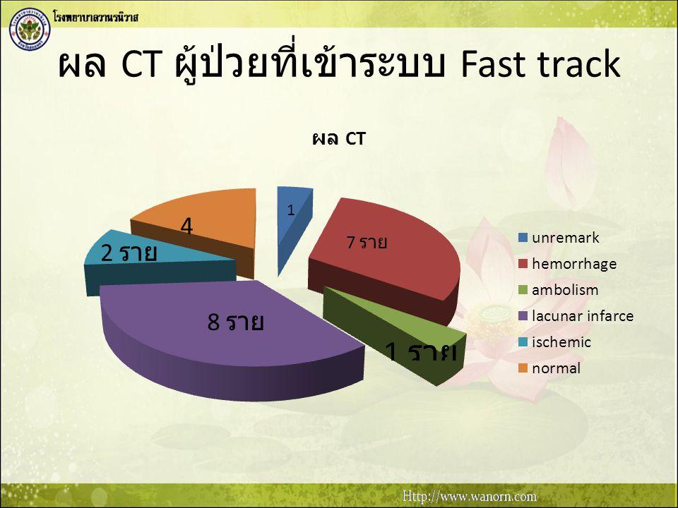 ผล CT ผู้ป่วยที่เข้าระบบ Fast track
