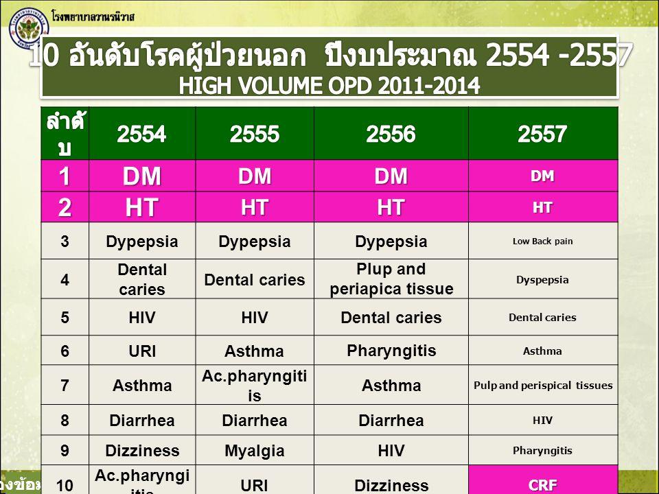 10 อันดับโรคผู้ป่วยนอก ปีงบประมาณ 2554 -2557