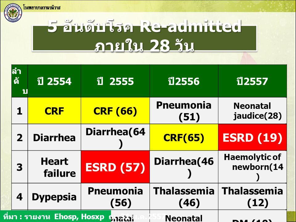 5 อันดับโรค Re-admitted ภายใน 28 วัน
