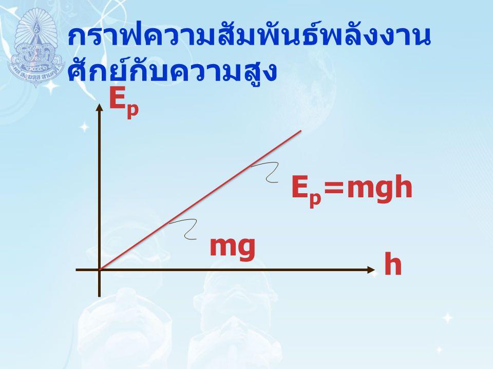 กราฟความสัมพันธ์พลังงานศักย์กับความสูง