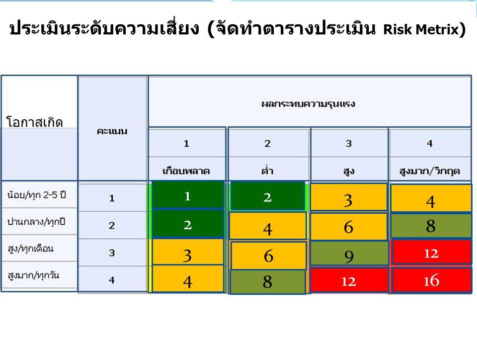 ประเมินระดับความเสี่ยง (จัดทำตารางประเมิน Risk Metrix)