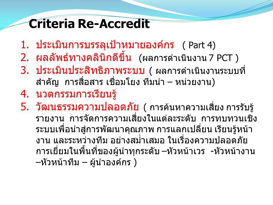 Criteria Re-Accredit ประเมินการบรรลุเป้าหมายองค์กร ( Part 4)