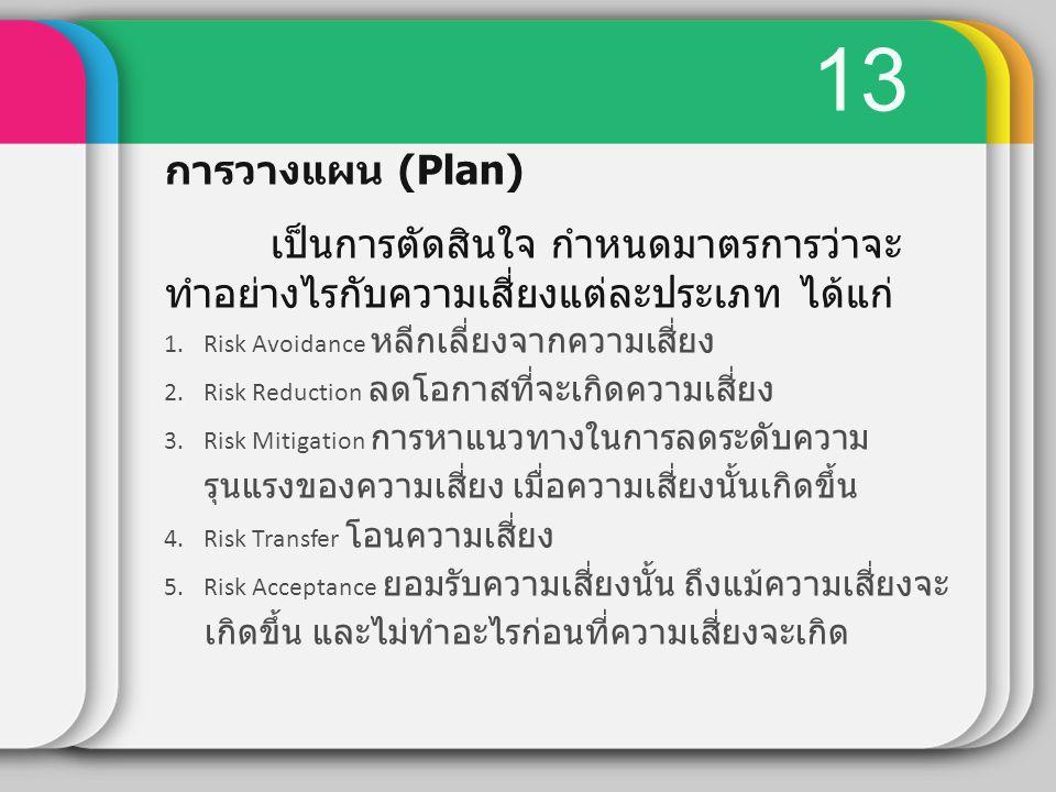 13 การวางแผน (Plan) เป็นการตัดสินใจ กำหนดมาตรการว่าจะทำอย่างไรกับความเสี่ยงแต่ละประเภท ได้แก่ Risk Avoidance หลีกเลี่ยงจากความเสี่ยง.