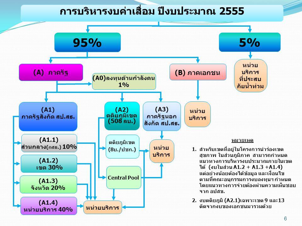การบริหารงบค่าเสื่อม ปีงบประมาณ 2555