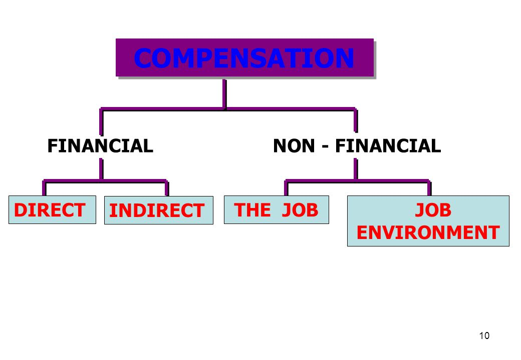 COMPENSATION FINANCIAL NON - FINANCIAL DIRECT INDIRECT THE JOB