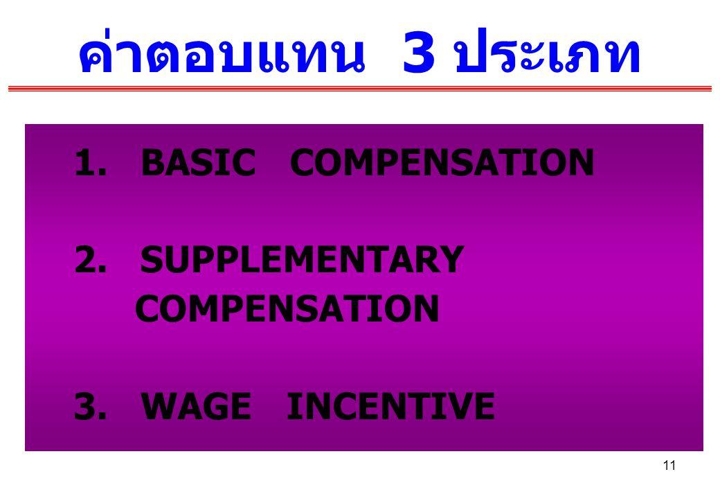 ค่าตอบแทน 3 ประเภท 1. BASIC COMPENSATION 2. SUPPLEMENTARY COMPENSATION