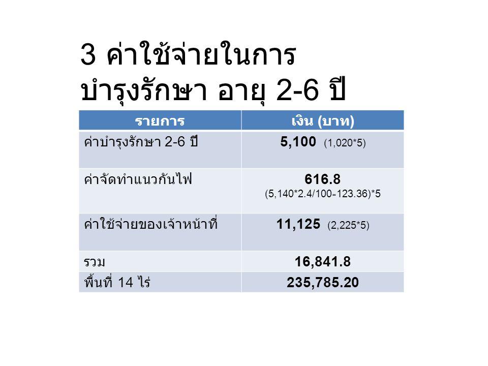 3 ค่าใช้จ่ายในการบำรุงรักษา อายุ 2-6 ปี
