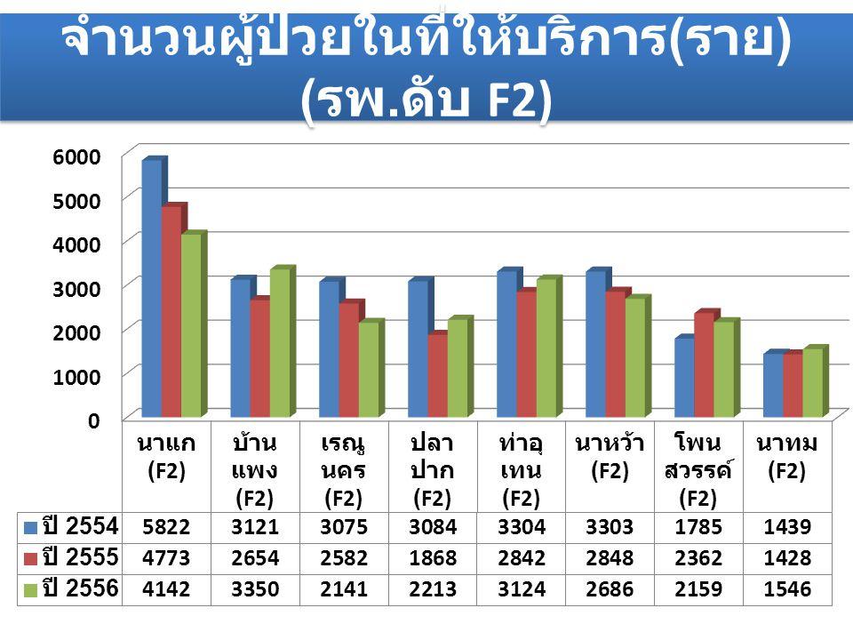 จำนวนผู้ป่วยในที่ให้บริการ(ราย) (รพ.ดับ F2)