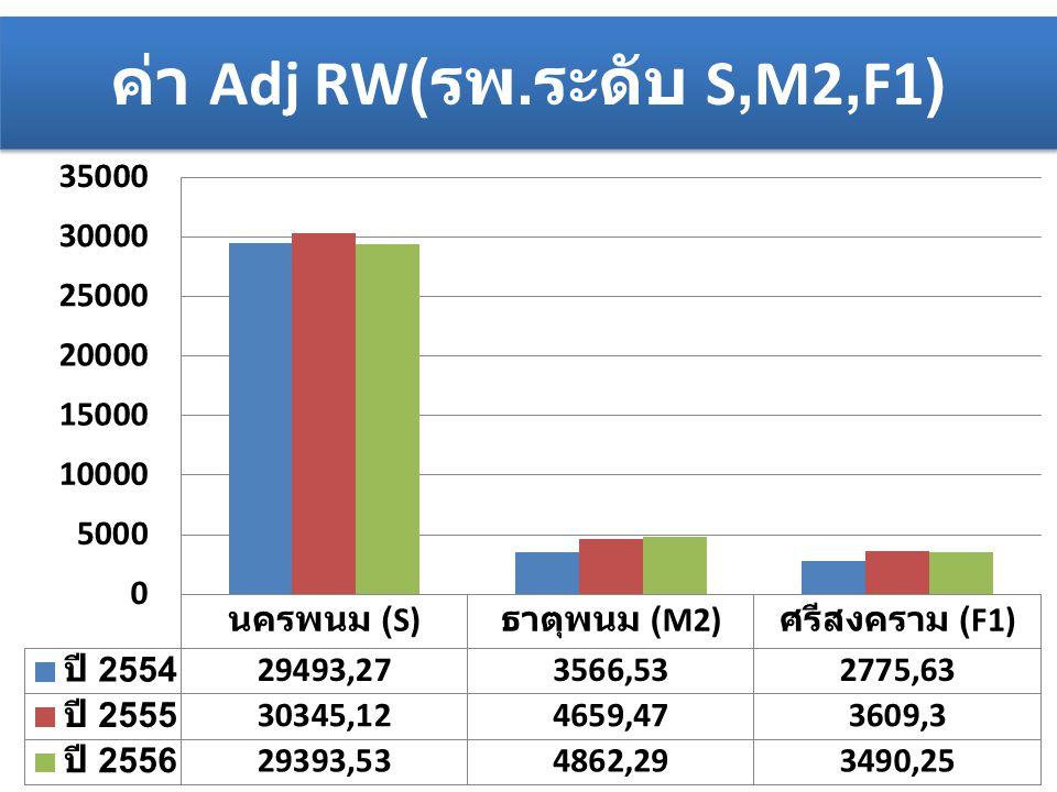ค่า Adj RW(รพ.ระดับ S,M2,F1)