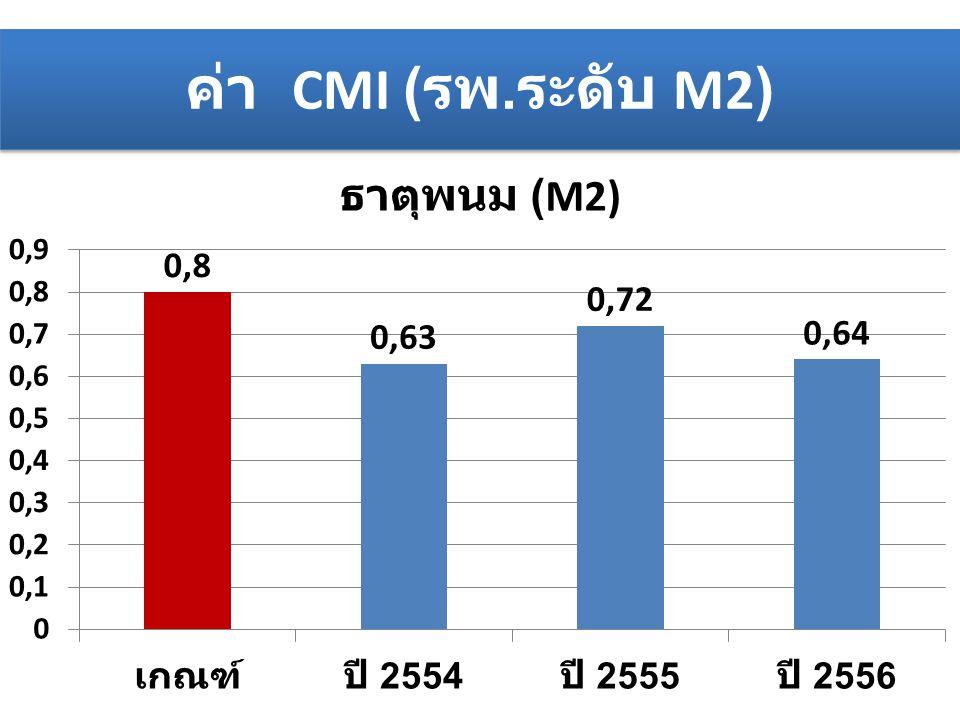 ค่า CMI (รพ.ระดับ M2)