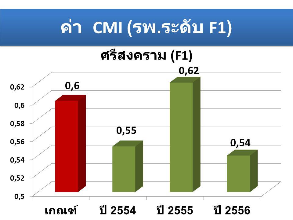 ค่า CMI (รพ.ระดับ F1)