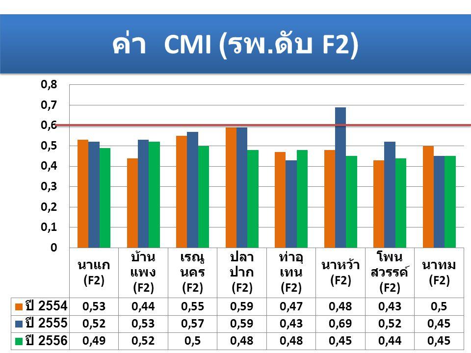 ค่า CMI (รพ.ดับ F2)