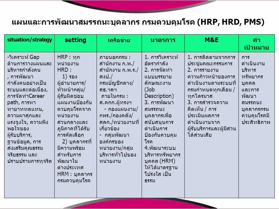 แผนและการพัฒนาสมรรถนะบุคลากร กรมควบคุมโรค (HRP, HRD, PMS)