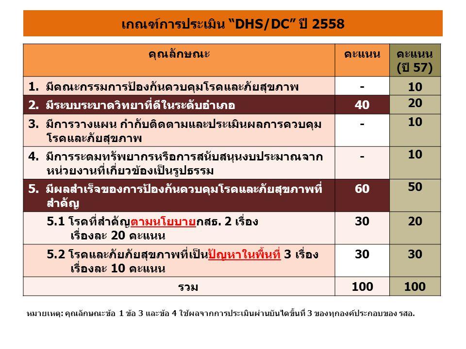 เกณฑ์การประเมิน DHS/DC ปี 2558