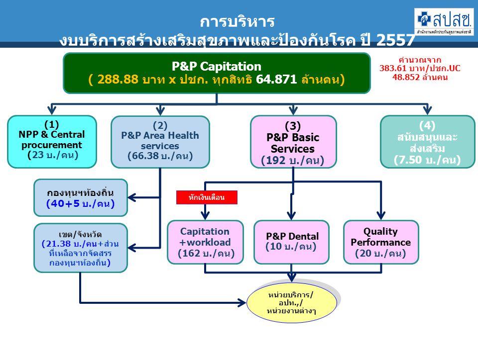 การบริหาร งบบริการสร้างเสริมสุขภาพและป้องกันโรค ปี 2557