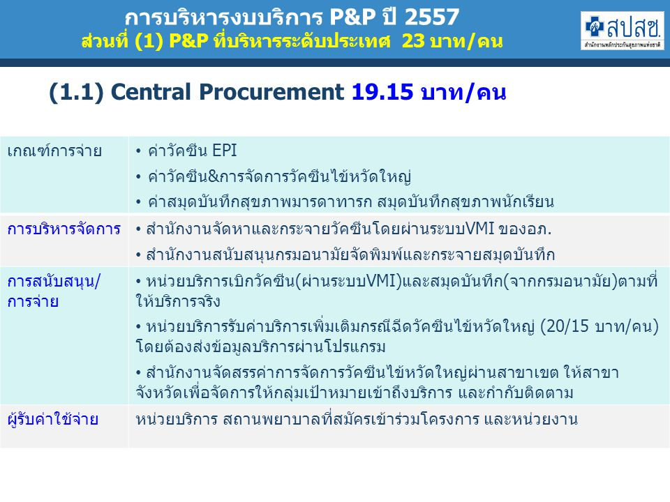 (1.1) Central Procurement 19.15 บาท/คน