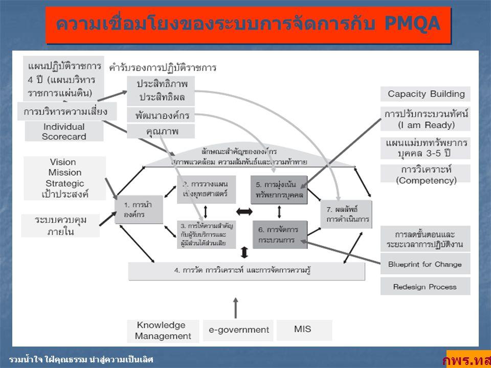 ความเชื่อมโยงของระบบการจัดการกับ PMQA