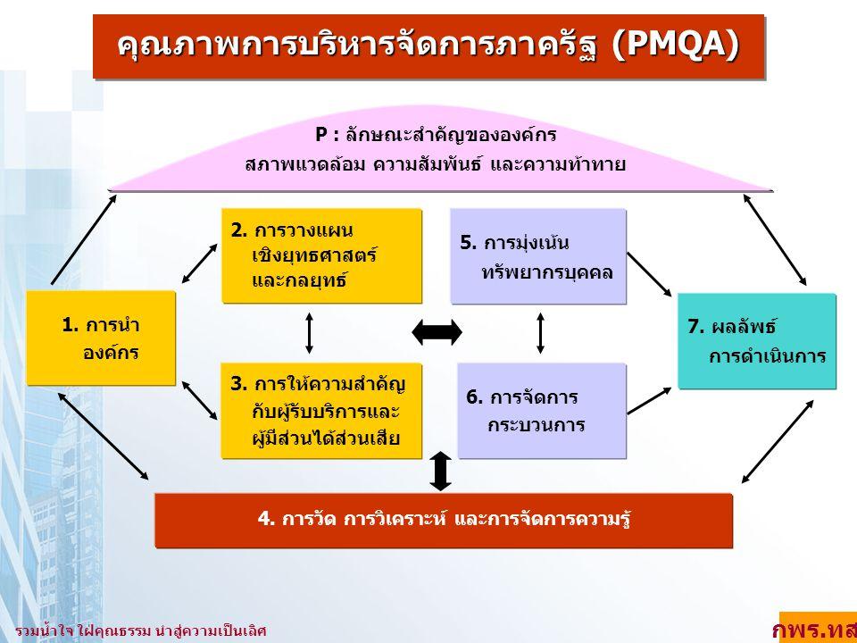 คุณภาพการบริหารจัดการภาครัฐ (PMQA)