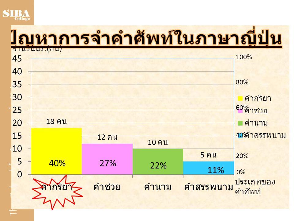100% 80% 60% 40% 20% 0% 27% 22% 11% จำนวนนร.(คน) ประเภทของคำศัพท์