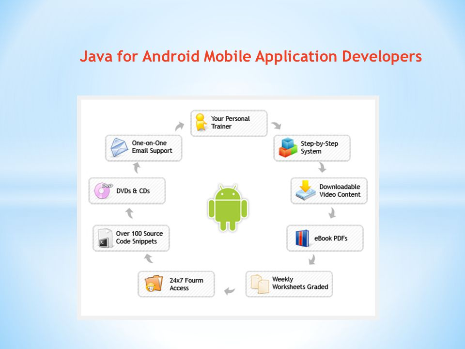 Java for Android Mobile Application Developers
