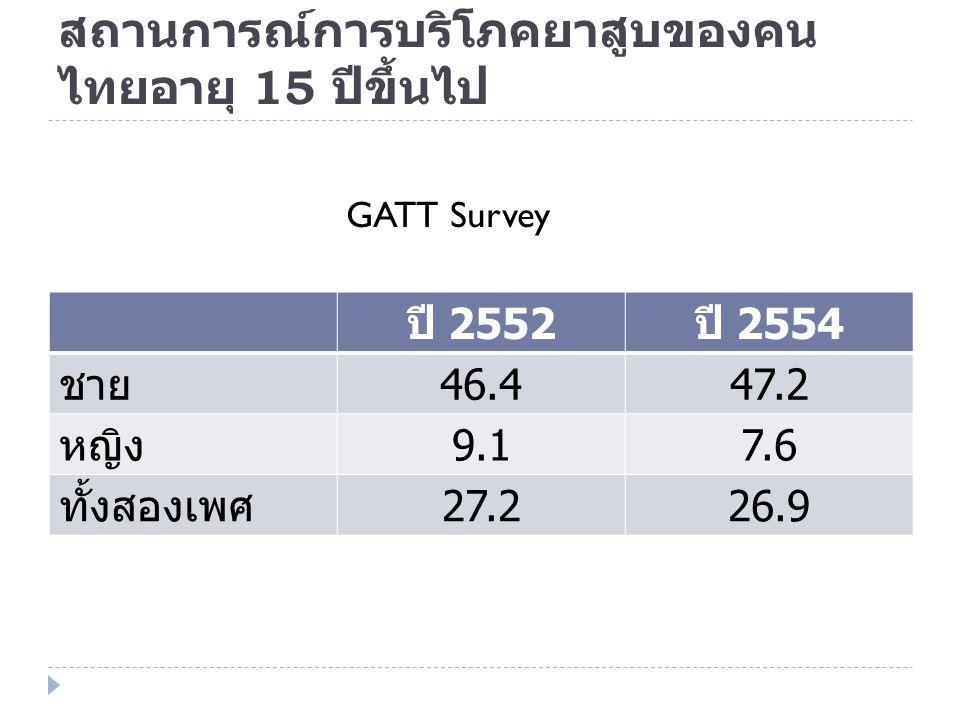 สถานการณ์การบริโภคยาสูบของคนไทยอายุ 15 ปีขึ้นไป