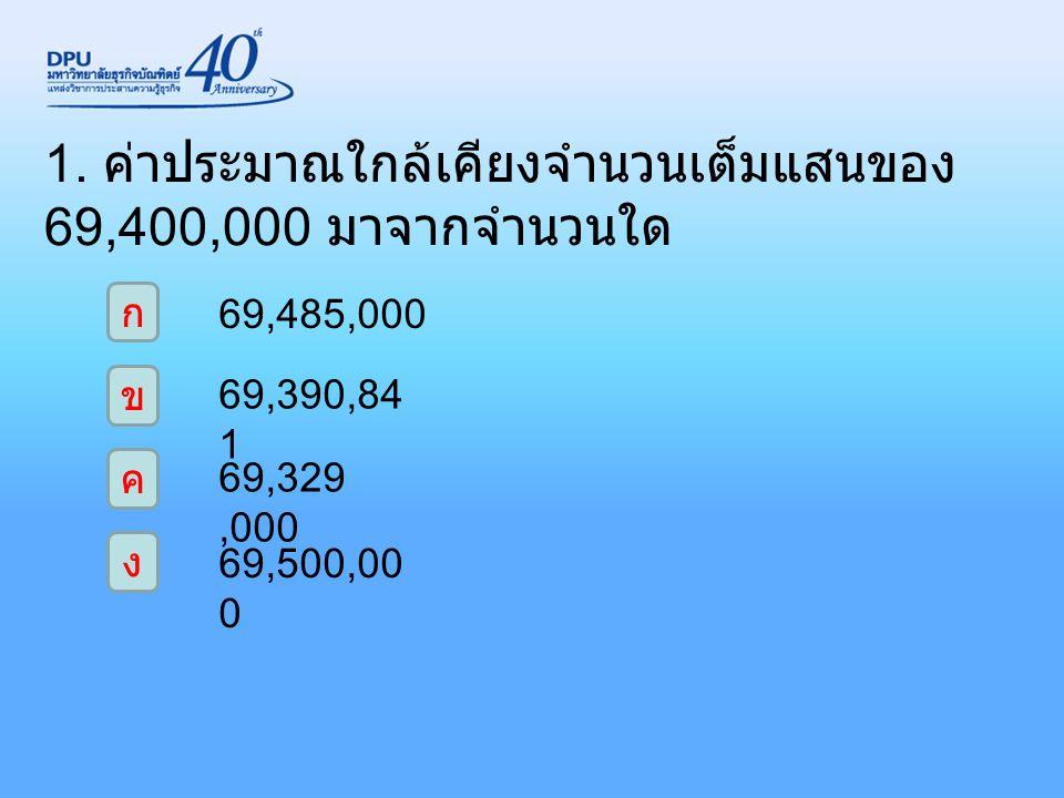 1. ค่าประมาณใกล้เคียงจำนวนเต็มแสนของ 69,400,000 มาจากจำนวนใด