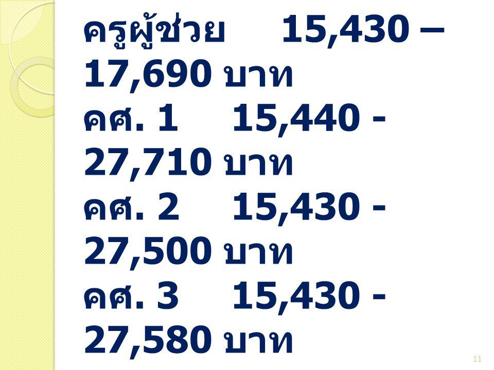 ป. โททั่วไป ครูผู้ช่วย. 15,430 – 17,690 บาท คศ. 1