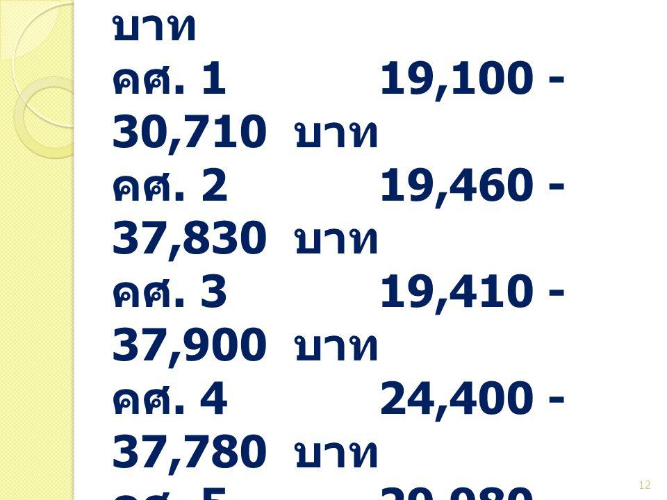 ป. เอก ครูผู้ช่วย. 17,690 บาท คศ. 1. 19,100 - 30,710 บาท คศ. 2