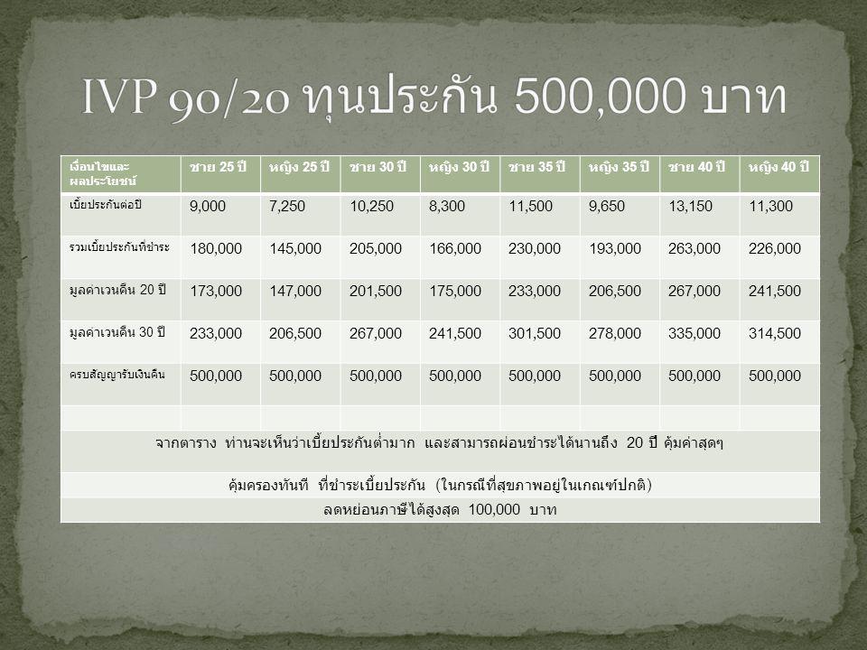 IVP 90/20 ทุนประกัน 500,000 บาท เงื่อนไขและผลประโยชน์ ชาย 25 ปี หญิง 25 ปี ชาย 30 ปี หญิง 30 ปี