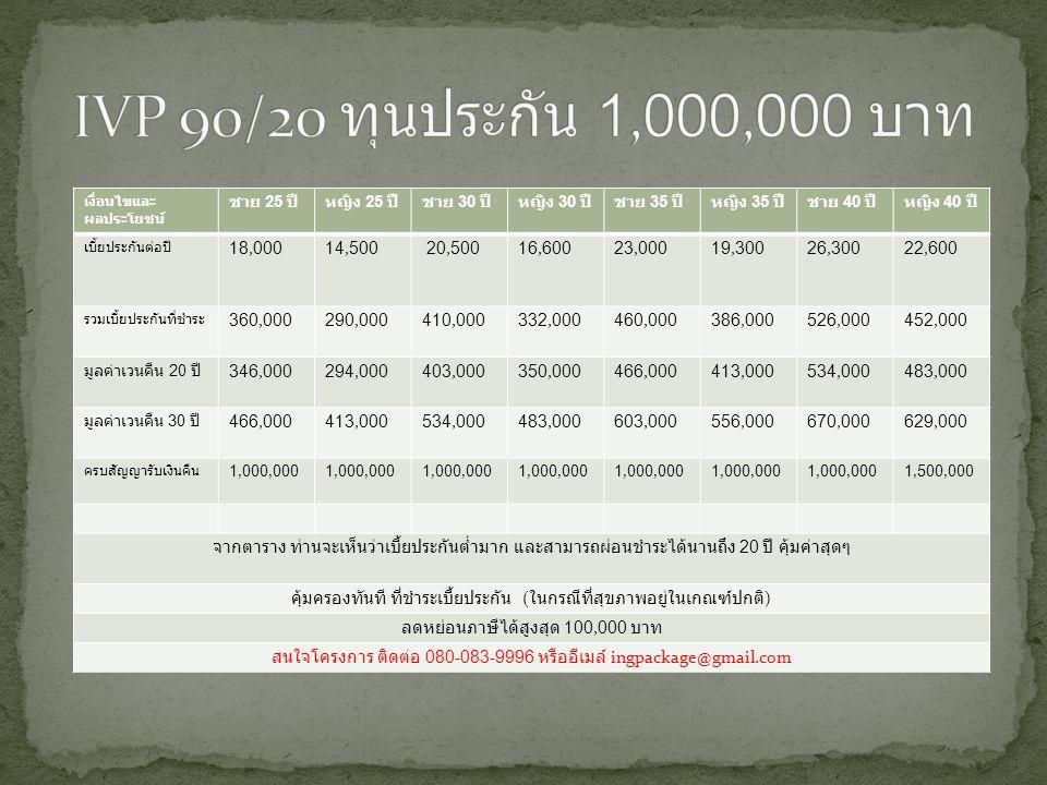IVP 90/20 ทุนประกัน 1,000,000 บาท เงื่อนไขและผลประโยชน์ ชาย 25 ปี หญิง 25 ปี ชาย 30 ปี หญิง 30 ปี