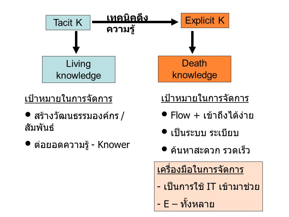 เทคนิคดึงความรู้ Explicit K. Tacit K. Living knowledge. Death knowledge. เป้าหมายในการจัดการ. สร้างวัฒนธรรมองค์กร / สัมพันธ์