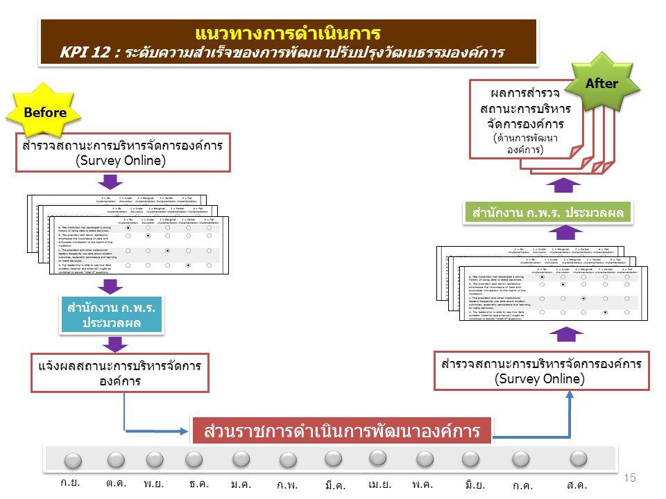 ส่วนราชการดำเนินการพัฒนาองค์การ
