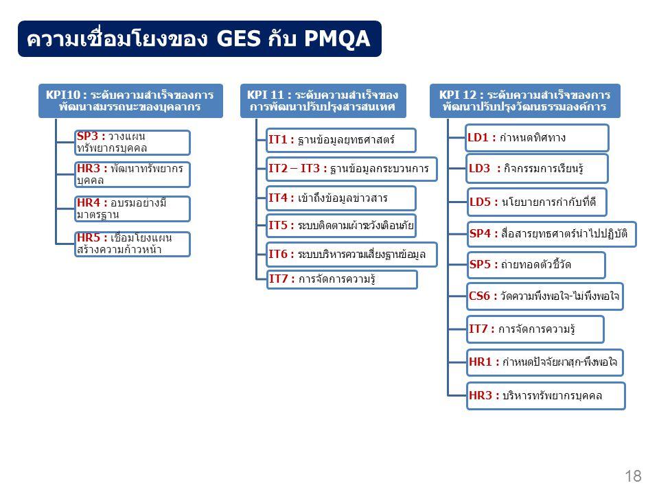 ความเชื่อมโยงของ GES กับ PMQA