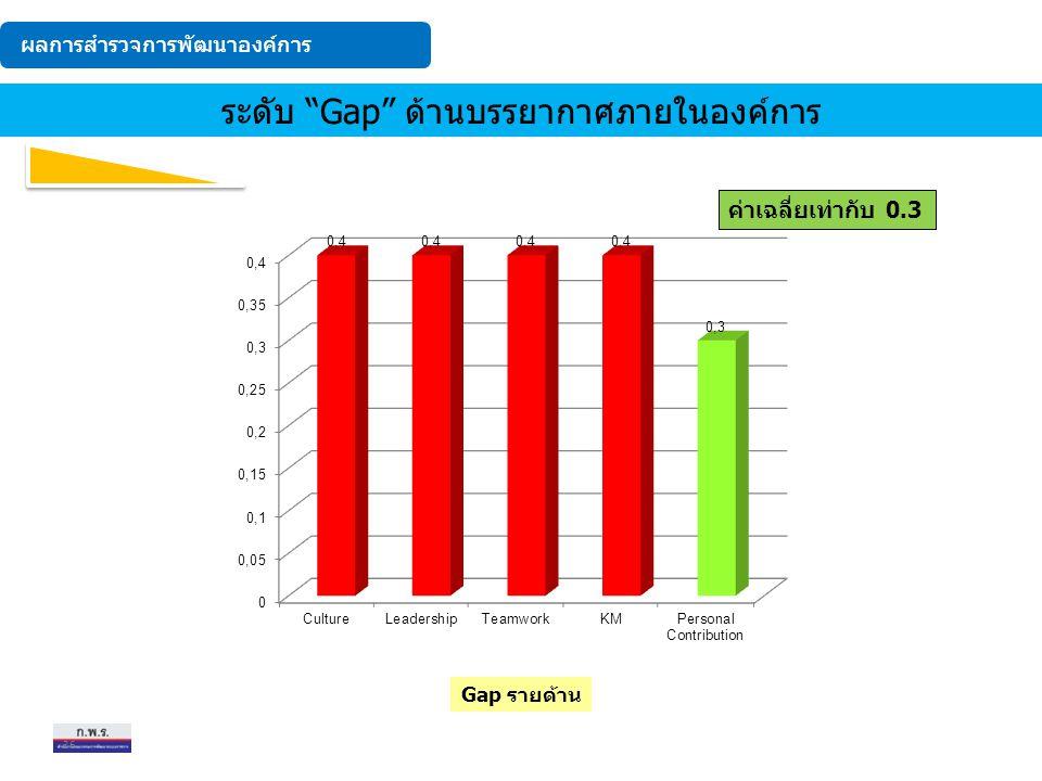 ระดับ Gap ด้านบรรยากาศภายในองค์การ