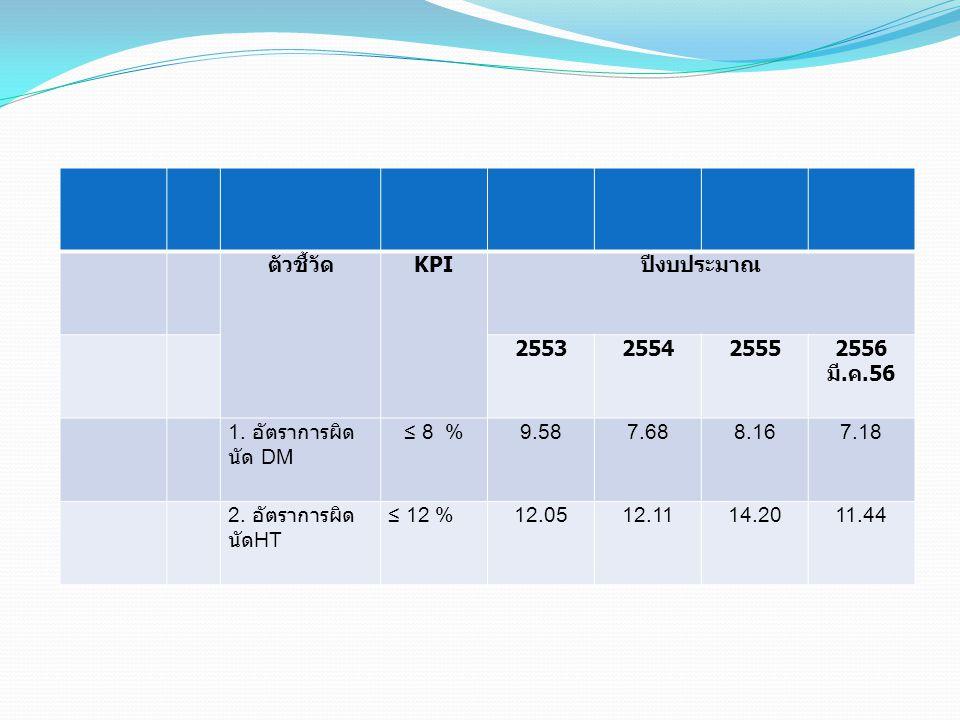 ตัวชี้วัด KPI. ปีงบประมาณ. 2553. 2554. 2555. 2556. มี.ค.56. 1. อัตราการผิดนัด DM. ≤ 8 % 9.58.