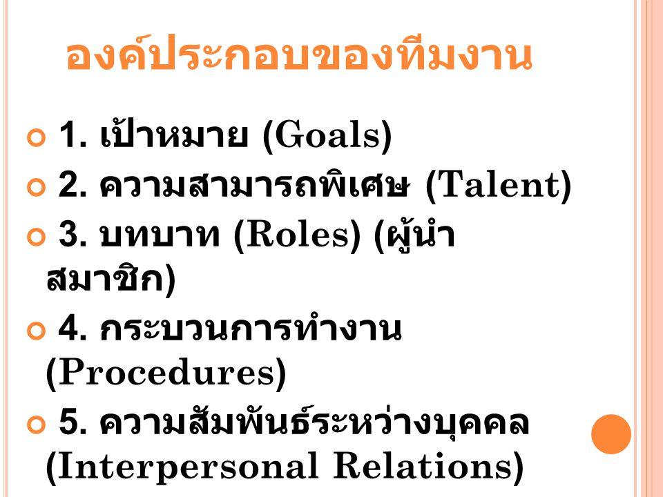 องค์ประกอบของทีมงาน 1. เป้าหมาย (Goals) 2. ความสามารถพิเศษ (Talent)