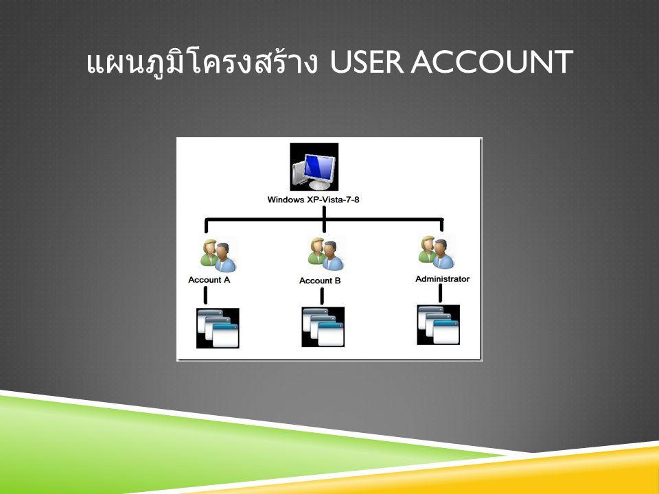 แผนภูมิโครงสร้าง User Account