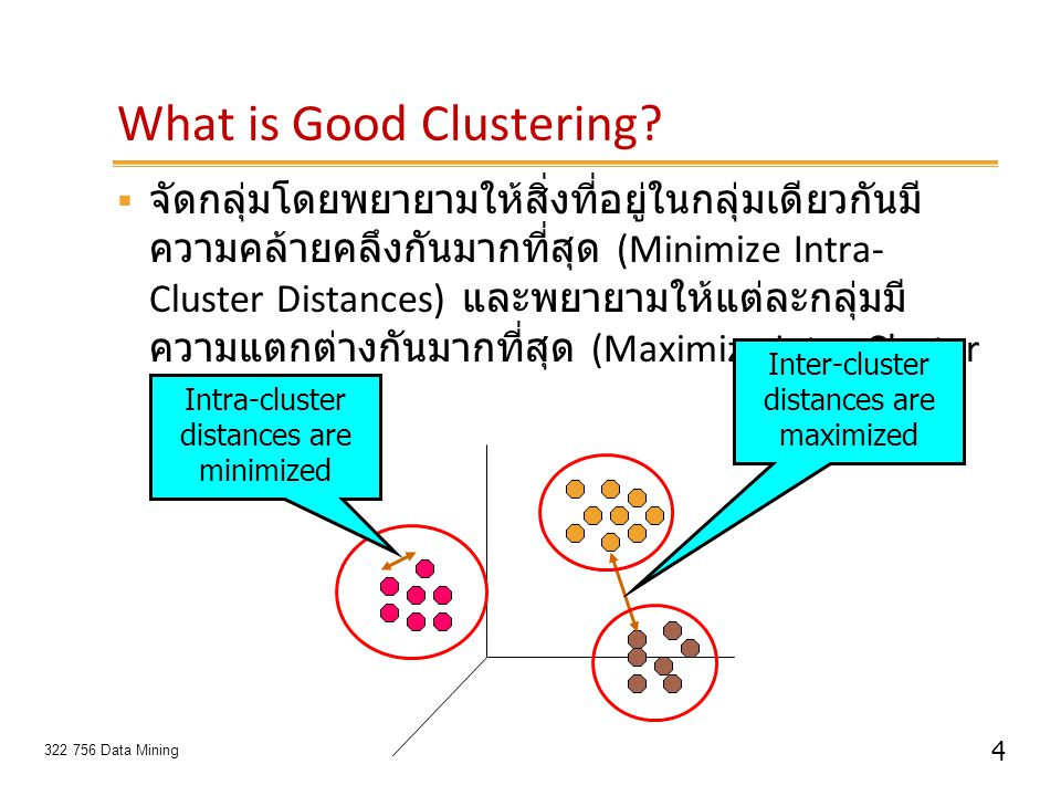 What is Good Clustering
