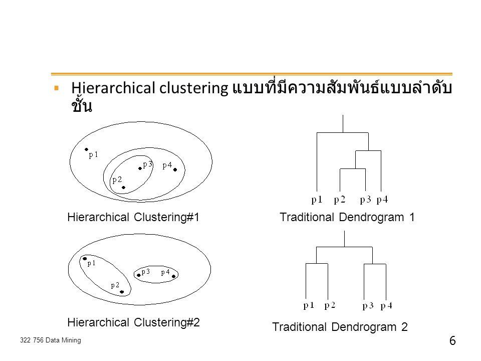Hierarchical clustering แบบที่มีความสัมพันธ์แบบลำดับชั้น