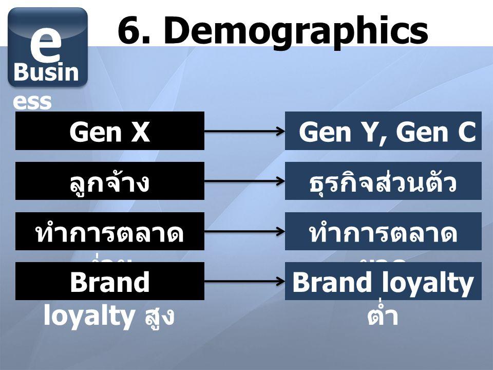 e 6. Demographics Gen X Gen Y, Gen C ลูกจ้าง ธุรกิจส่วนตัว
