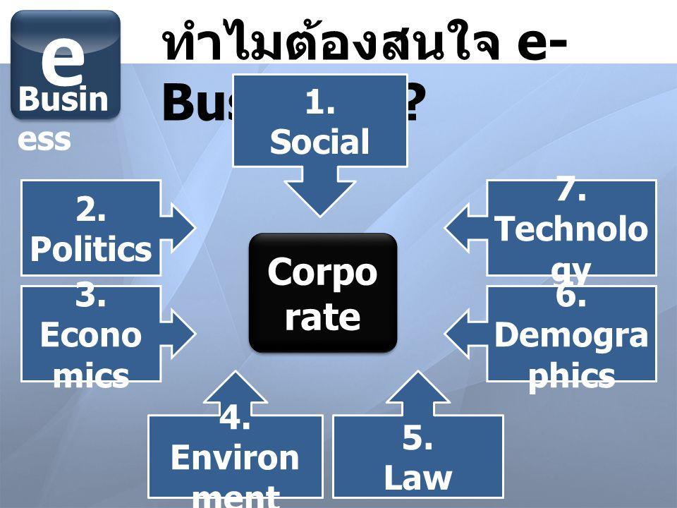 e ทำไมต้องสนใจ e-Business Corporate 1. Social 2. Politics 7.