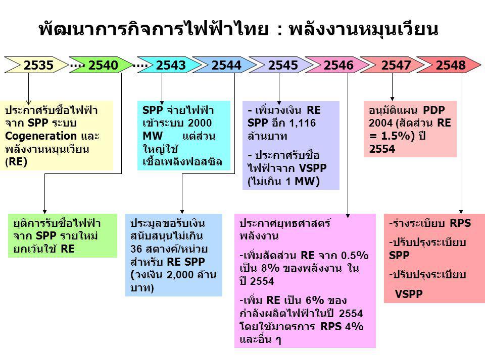 พัฒนาการกิจการไฟฟ้าไทย : พลังงานหมุนเวียน