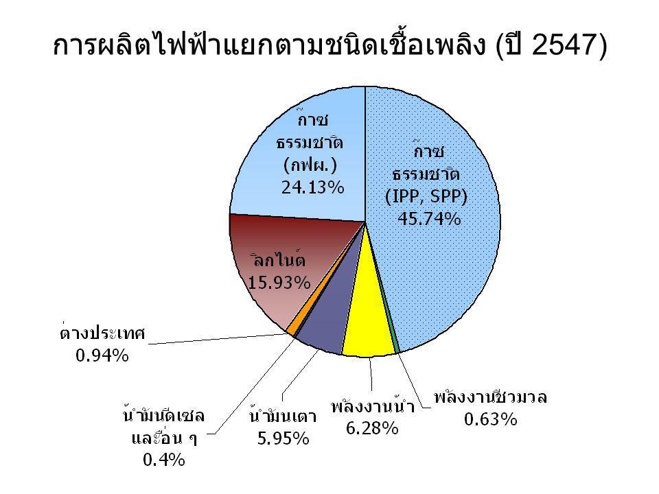 การผลิตไฟฟ้าแยกตามชนิดเชื้อเพลิง (ปี 2547)