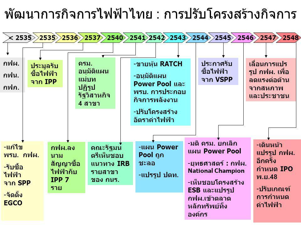 พัฒนาการกิจการไฟฟ้าไทย : การปรับโครงสร้างกิจการ