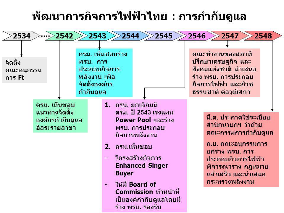 พัฒนาการกิจการไฟฟ้าไทย : การกำกับดูแล